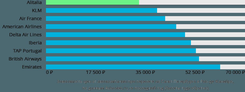 Динамика цен в зависимости от авиакомпании, совершающей перелет из Санкт-Петербурга в Рио-де-Жанейро