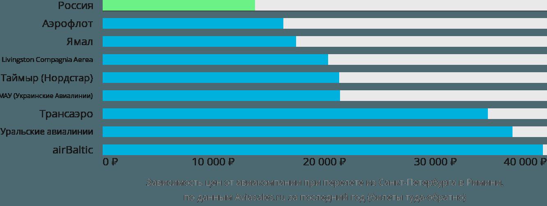 Динамика цен в зависимости от авиакомпании, совершающей перелет из Санкт-Петербурга в Римини