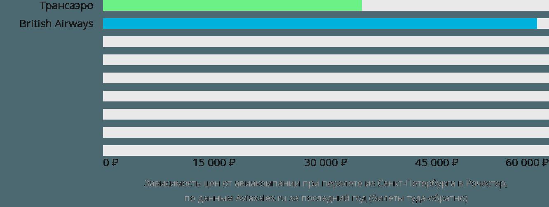 Динамика цен в зависимости от авиакомпании, совершающей перелет из Санкт-Петербурга в Рочестер