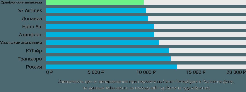 Динамика цен в зависимости от авиакомпании, совершающей перелет из Санкт-Петербурга в Ростов-на-Дону