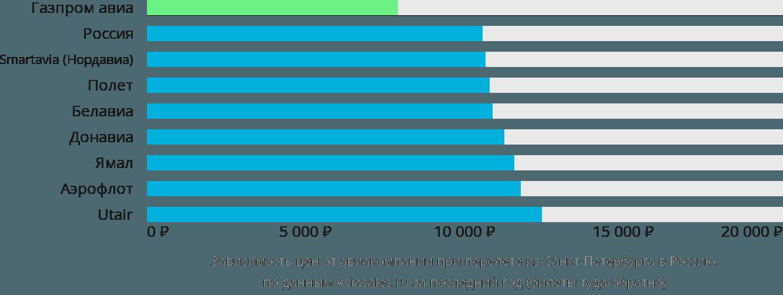 Динамика цен в зависимости от авиакомпании, совершающей перелёт из Санкт-Петербурга в Россию