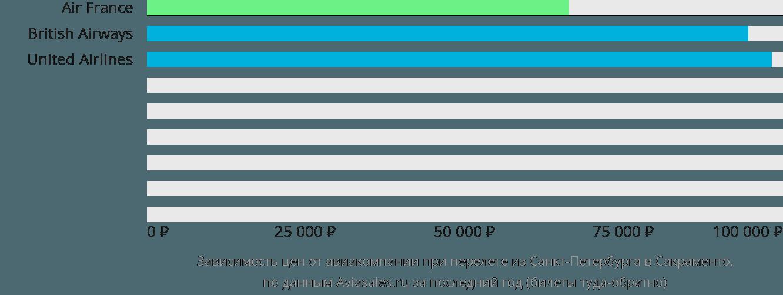 Динамика цен в зависимости от авиакомпании, совершающей перелет из Санкт-Петербурга в Сакраменто