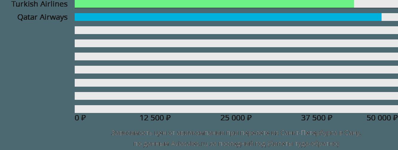 Динамика цен в зависимости от авиакомпании, совершающей перелет из Санкт-Петербурга в Сану
