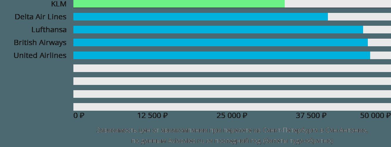 Динамика цен в зависимости от авиакомпании, совершающей перелет из Санкт-Петербурга в Сан-Антонио