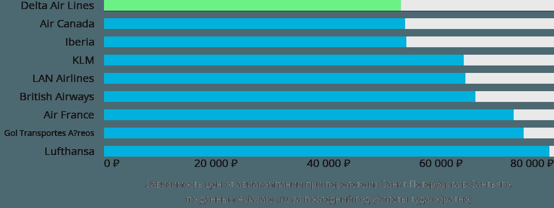 Динамика цен в зависимости от авиакомпании, совершающей перелет из Санкт-Петербурга в Сантьяго