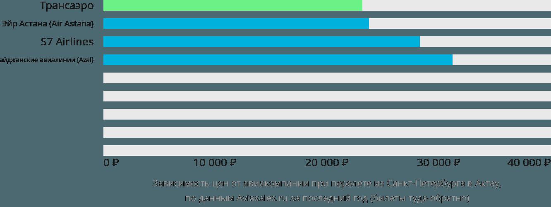 Динамика цен в зависимости от авиакомпании, совершающей перелет из Санкт-Петербурга в Актау