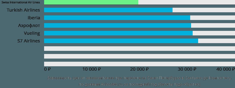 Динамика цен в зависимости от авиакомпании, совершающей перелет из Санкт-Петербурга в Сантьяго-де-Компостелу