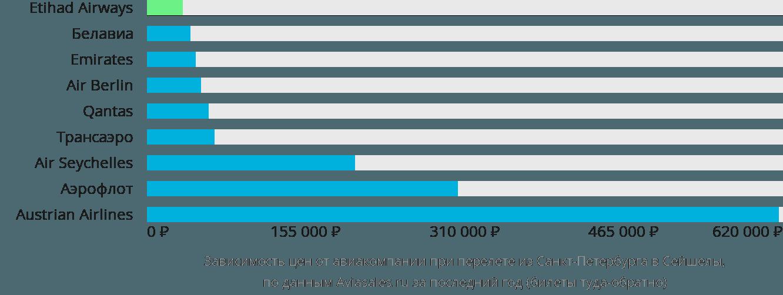 Динамика цен в зависимости от авиакомпании, совершающей перелёт из Санкт-Петербурга в Сейшелы