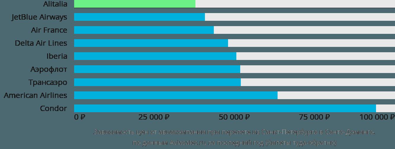 Динамика цен в зависимости от авиакомпании, совершающей перелет из Санкт-Петербурга в Санто-Доминго