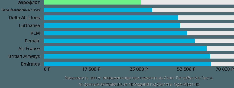 Динамика цен в зависимости от авиакомпании, совершающей перелет из Санкт-Петербурга в Сиэтл