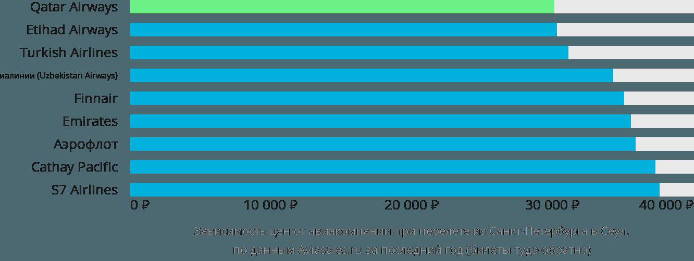 Динамика цен в зависимости от авиакомпании, совершающей перелет из Санкт-Петербурга в Сеул