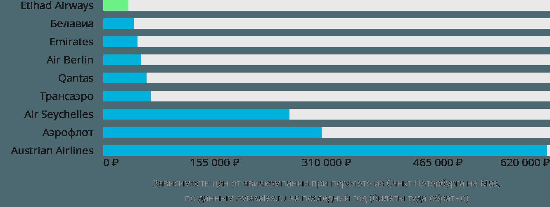 Динамика цен в зависимости от авиакомпании, совершающей перелет из Санкт-Петербурга на Маэ