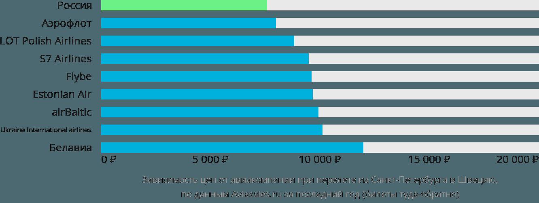 Динамика цен в зависимости от авиакомпании, совершающей перелет из Санкт-Петербурга в Швецию