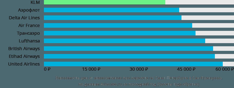 Динамика цен в зависимости от авиакомпании, совершающей перелет из Санкт-Петербурга в Сан-Франциско