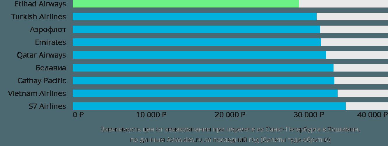 Динамика цен в зависимости от авиакомпании, совершающей перелет из Санкт-Петербурга в Хошимин