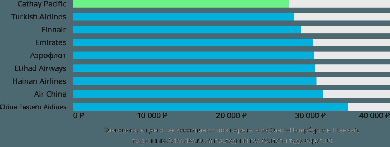 Динамика цен в зависимости от авиакомпании, совершающей перелет из Санкт-Петербурга в Шанхай