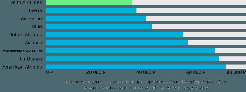 Динамика цен в зависимости от авиакомпании, совершающей перелет из Санкт-Петербурга в Сан-Хосе