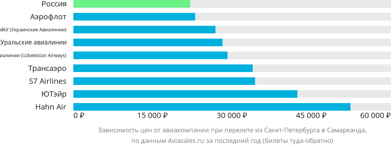 Динамика цен в зависимости от авиакомпании, совершающей перелет из Санкт-Петербурга в Самарканда