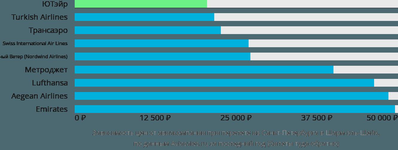 Динамика цен в зависимости от авиакомпании, совершающей перелет из Санкт-Петербурга в Шарм-эль-Шейх