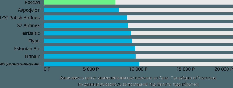 Динамика цен в зависимости от авиакомпании, совершающей перелет из Санкт-Петербурга в Стокгольм