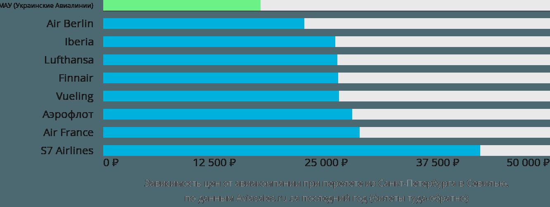 Динамика цен в зависимости от авиакомпании, совершающей перелет из Санкт-Петербурга в Севилью