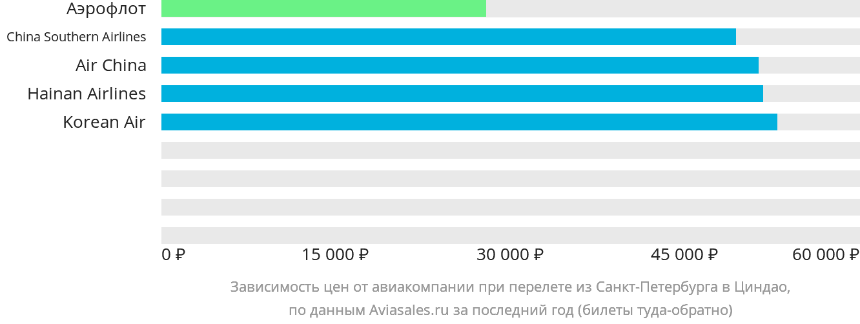 Динамика цен в зависимости от авиакомпании, совершающей перелет из Санкт-Петербурга в Циндао
