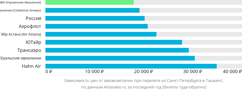 Динамика цен в зависимости от авиакомпании, совершающей перелет из Санкт-Петербурга в Ташкент