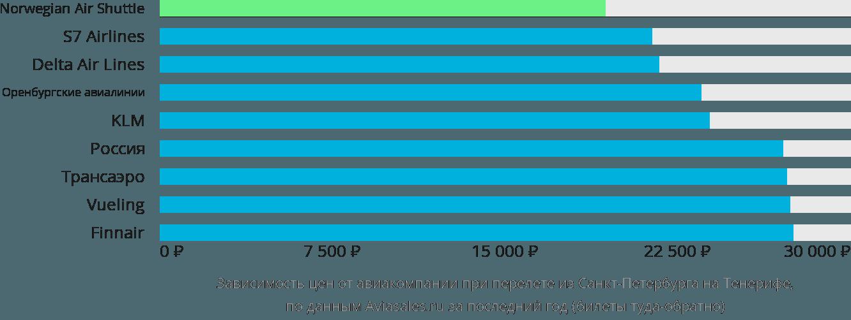 Динамика цен в зависимости от авиакомпании, совершающей перелет из Санкт-Петербурга на Тенерифе