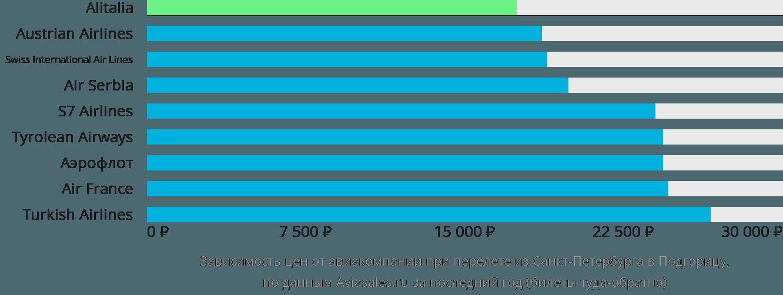 Динамика цен в зависимости от авиакомпании, совершающей перелет из Санкт-Петербурга в Подгорицу