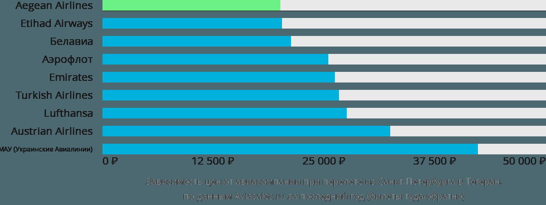 Динамика цен в зависимости от авиакомпании, совершающей перелет из Санкт-Петербурга в Тегеран