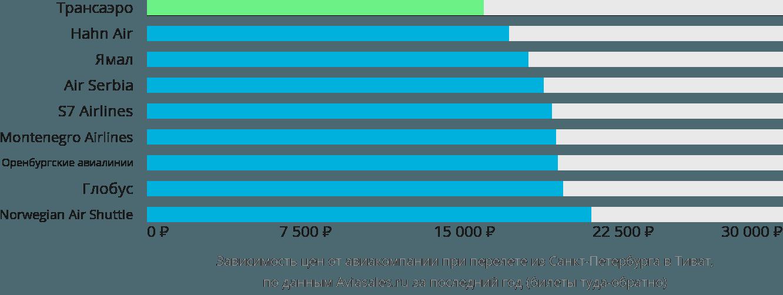 Динамика цен в зависимости от авиакомпании, совершающей перелет из Санкт-Петербурга в Тиват