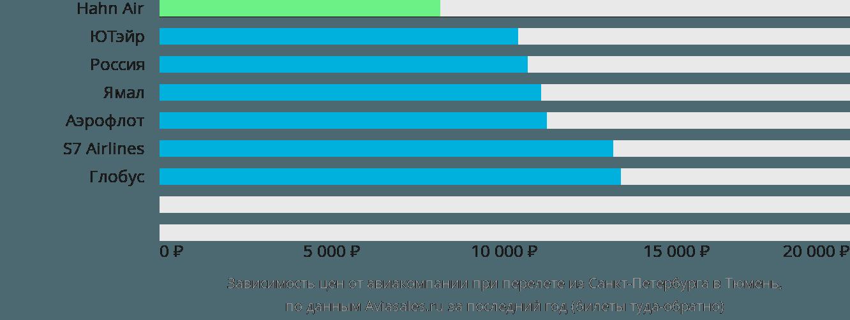 Динамика цен в зависимости от авиакомпании, совершающей перелет из Санкт-Петербурга в Тюмень