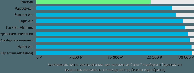 Динамика цен в зависимости от авиакомпании, совершающей перелет из Санкт-Петербурга в Таджикистан