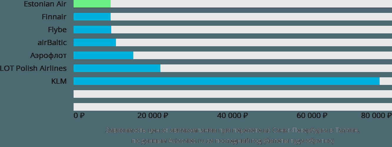 Динамика цен в зависимости от авиакомпании, совершающей перелет из Санкт-Петербурга в Таллин