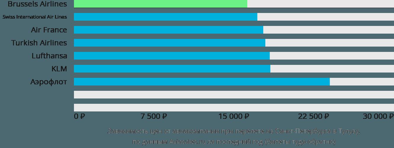 Динамика цен в зависимости от авиакомпании, совершающей перелет из Санкт-Петербурга в Тулузу