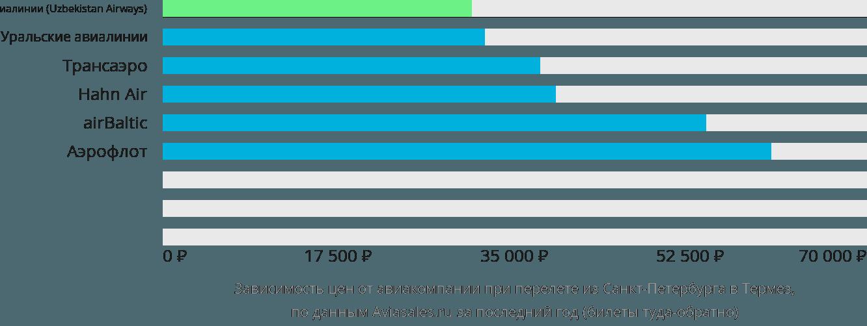 Динамика цен в зависимости от авиакомпании, совершающей перелет из Санкт-Петербурга в Термез