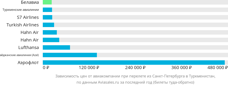 Динамика цен в зависимости от авиакомпании, совершающей перелет из Санкт-Петербурга в Туркменистан