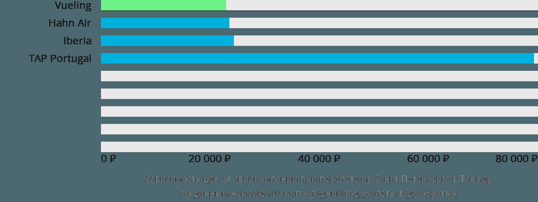 Динамика цен в зависимости от авиакомпании, совершающей перелет из Санкт-Петербурга в Танжер