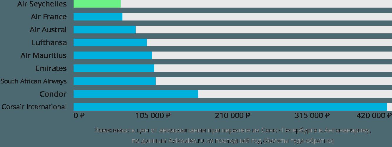Динамика цен в зависимости от авиакомпании, совершающей перелет из Санкт-Петербурга в Антананариву