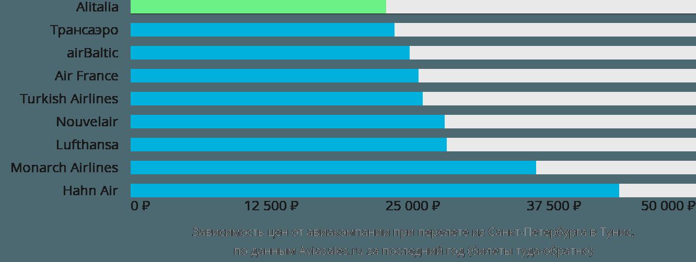Динамика цен в зависимости от авиакомпании, совершающей перелёт из Санкт-Петербурга в Тунис