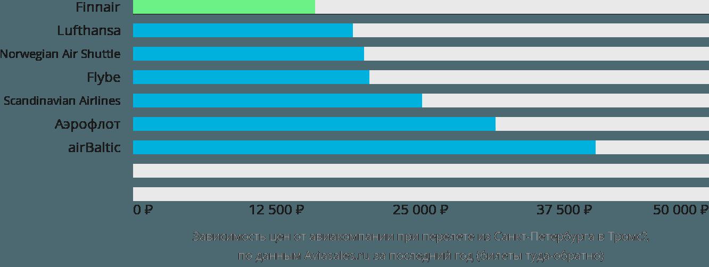 Динамика цен в зависимости от авиакомпании, совершающей перелет из Санкт-Петербурга в Тромсё