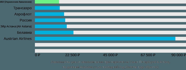 Динамика цен в зависимости от авиакомпании, совершающей перелет из Санкт-Петербурга в Астану