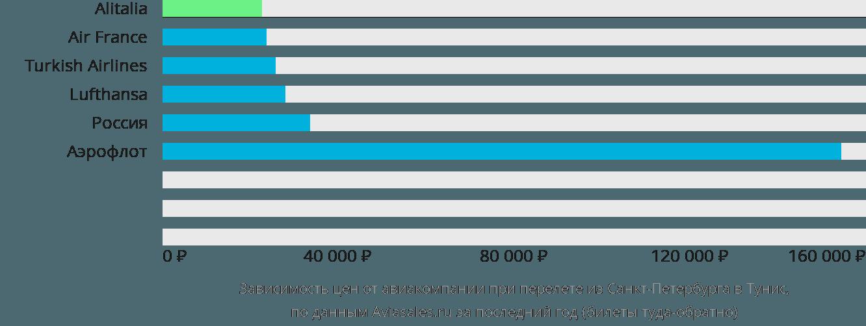 Динамика цен в зависимости от авиакомпании, совершающей перелет из Санкт-Петербурга в Тунис