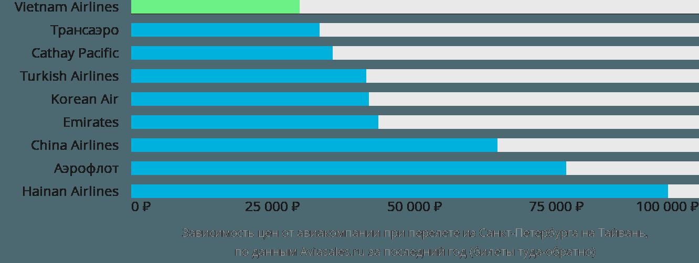 Динамика цен в зависимости от авиакомпании, совершающей перелёт из Санкт-Петербурга на Тайвань