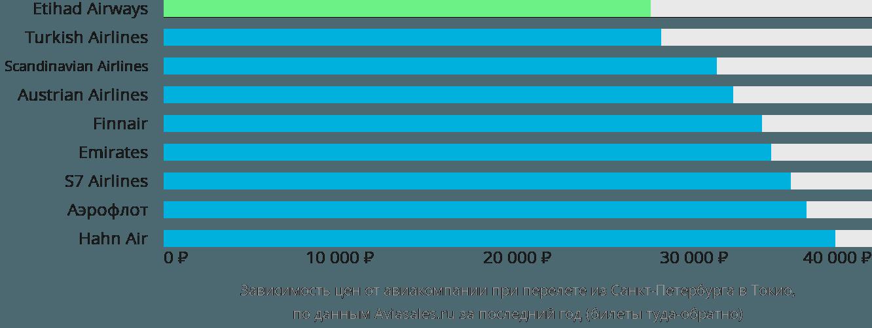 Динамика цен в зависимости от авиакомпании, совершающей перелет из Санкт-Петербурга в Токио