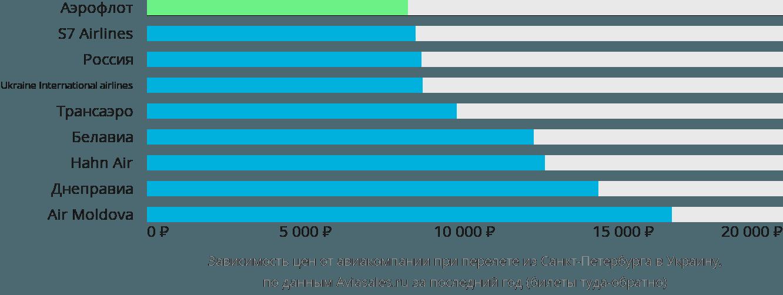 Динамика цен в зависимости от авиакомпании, совершающей перелёт из Санкт-Петербурга в Украину