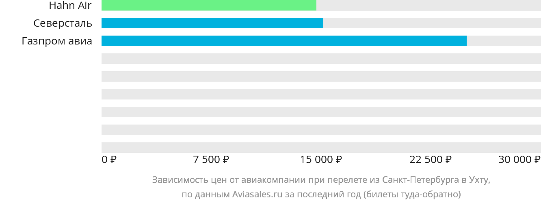 Динамика цен в зависимости от авиакомпании, совершающей перелет из Санкт-Петербурга в Ухту