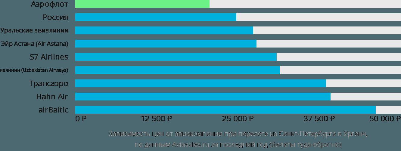 Динамика цен в зависимости от авиакомпании, совершающей перелет из Санкт-Петербурга в Ургенч