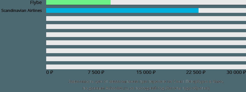 Динамика цен в зависимости от авиакомпании, совершающей перелет из Санкт-Петербурга в Умео