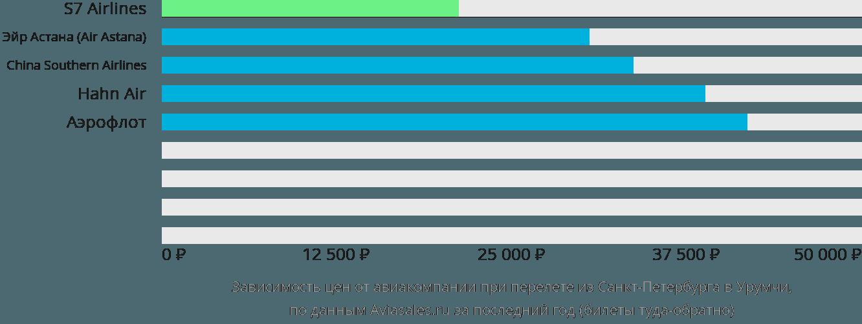 Динамика цен в зависимости от авиакомпании, совершающей перелет из Санкт-Петербурга в Урумчи